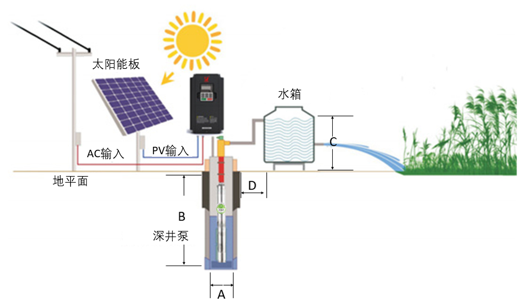 36V 400W Solar DC Screw Helical Rotor Pump Solar Submersible Water Pump